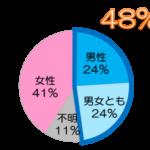 CS60大阪(難波)男性不妊症,妊活,体外受精の悩みや相談を解決は夫より奥さんから?